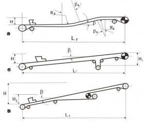 Схемы трасс ленточных конвейеров: а - с головным приводом; б - с вертикальным натяжным устройством; в...